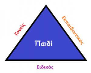 Τρίγωνο συνεργασίας